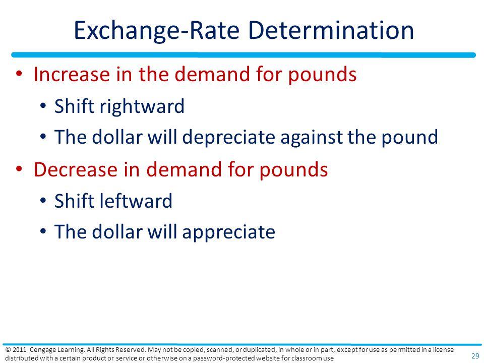 Exchange-Rate Determination