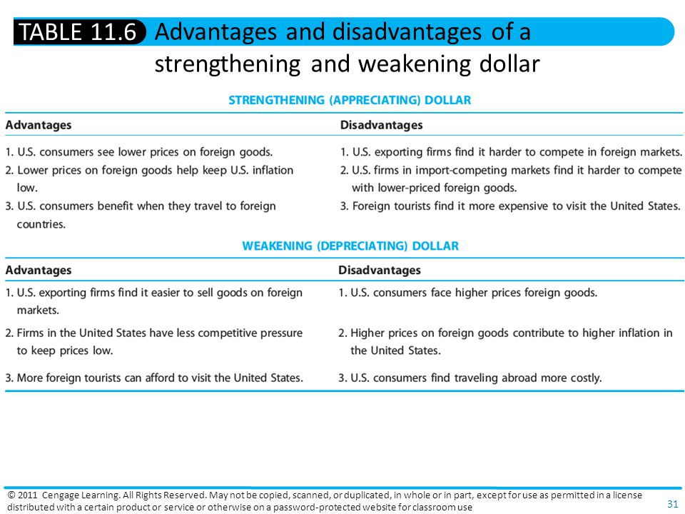Advantages and disadvantages of a strengthening and weakening dollar