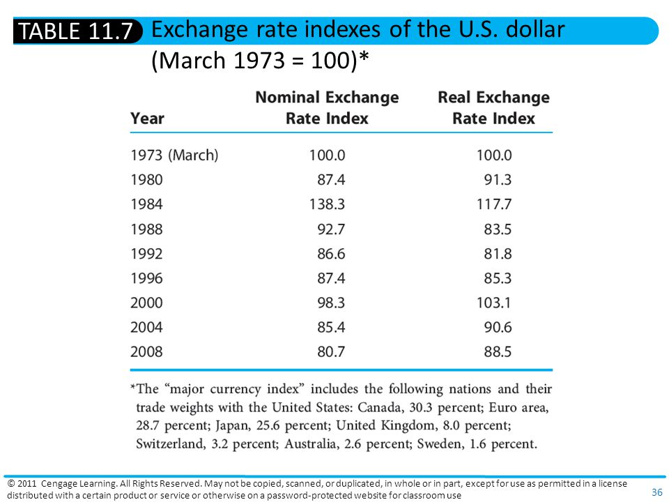 Exchange rate indexes of the U.S. dollar (March 1973 = 100)*