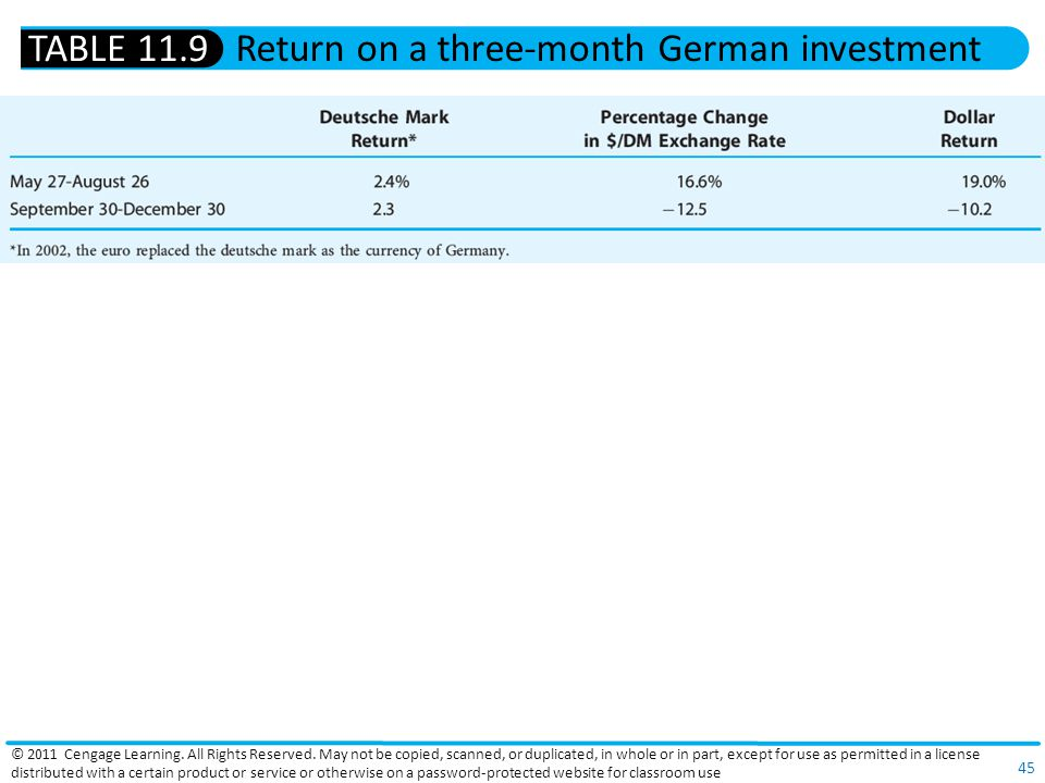 Return on a three-month German investment