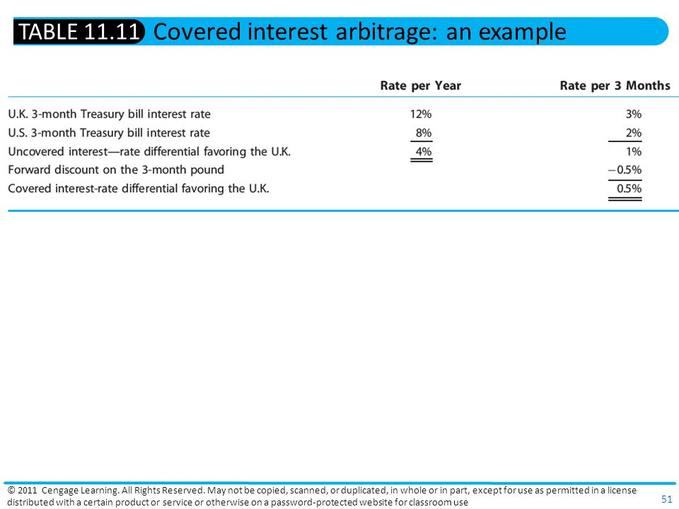 Covered interest arbitrage: an example