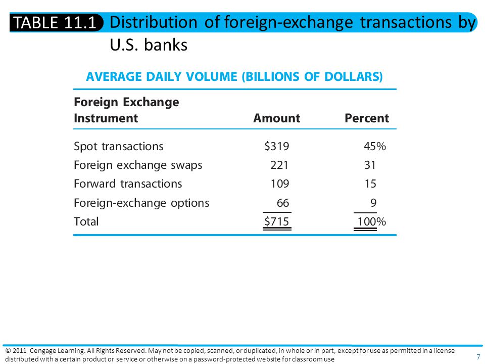 Distribution of foreign-exchange transactions by U.S. banks