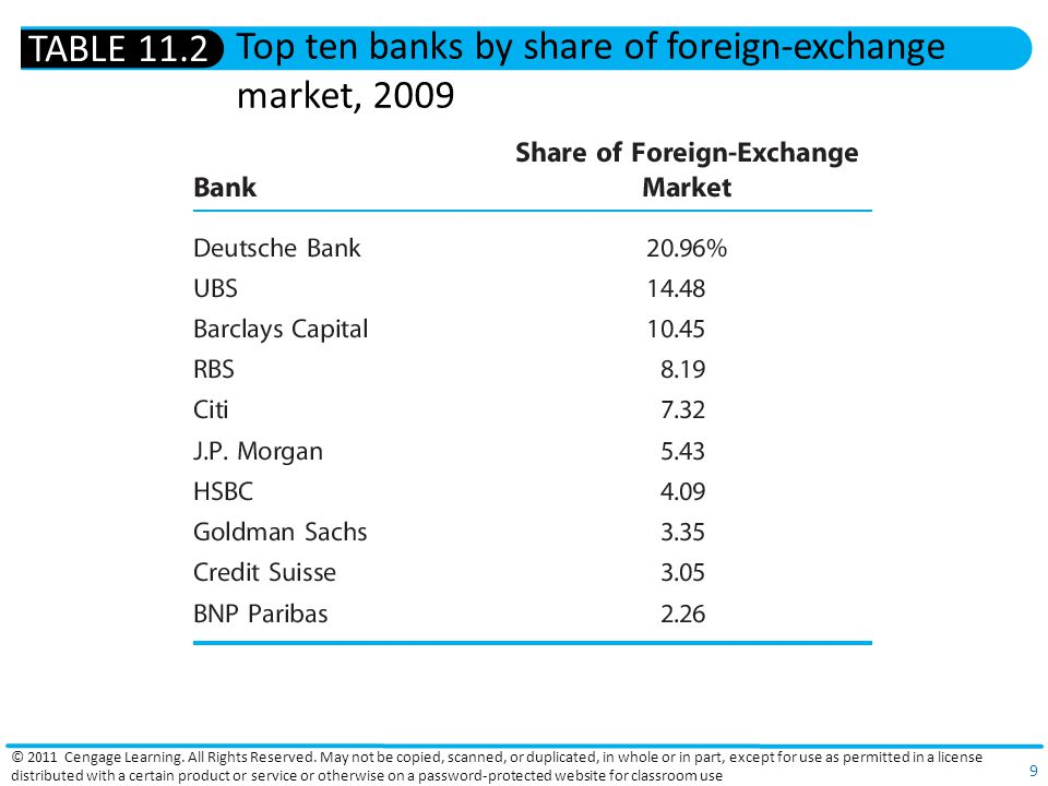 Top ten banks by share of foreign-exchange market, 2009