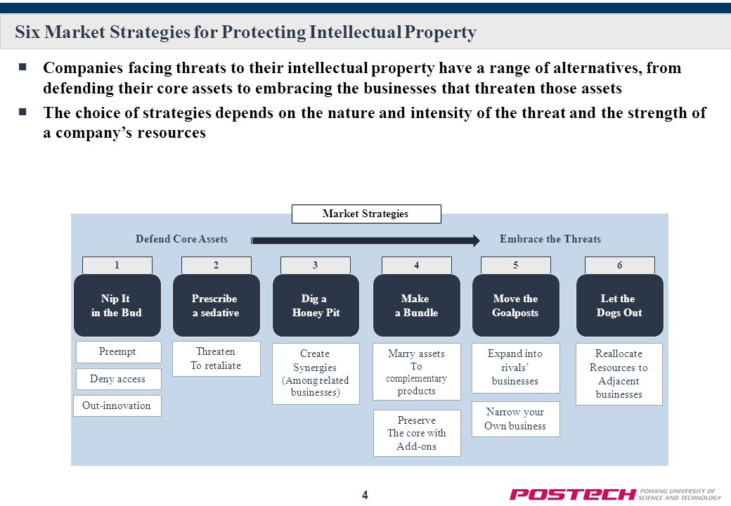 Six Market Strategies for Protecting Intellectual Property
