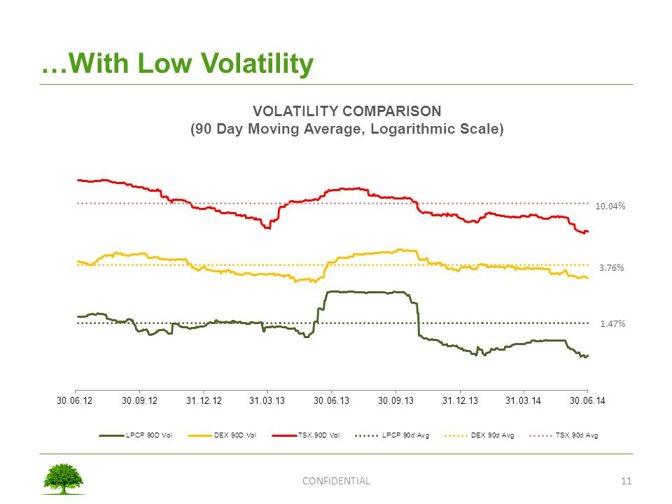 …With Low Volatility CONFIDENTIAL