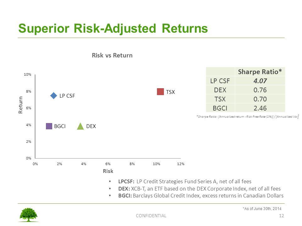 Superior Risk-Adjusted Returns
