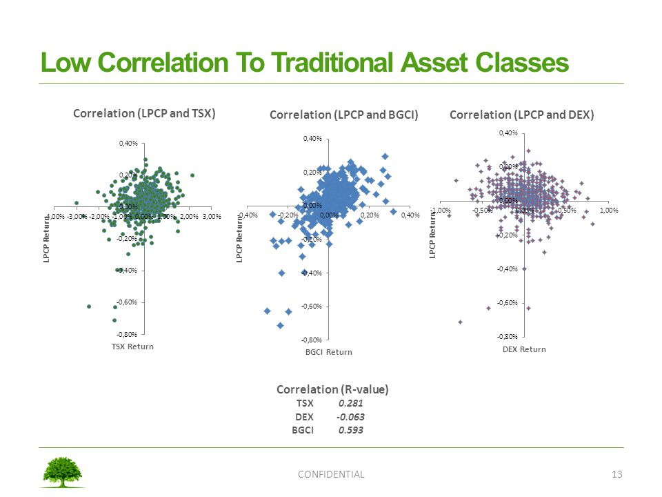 Low Correlation To Traditional Asset Classes