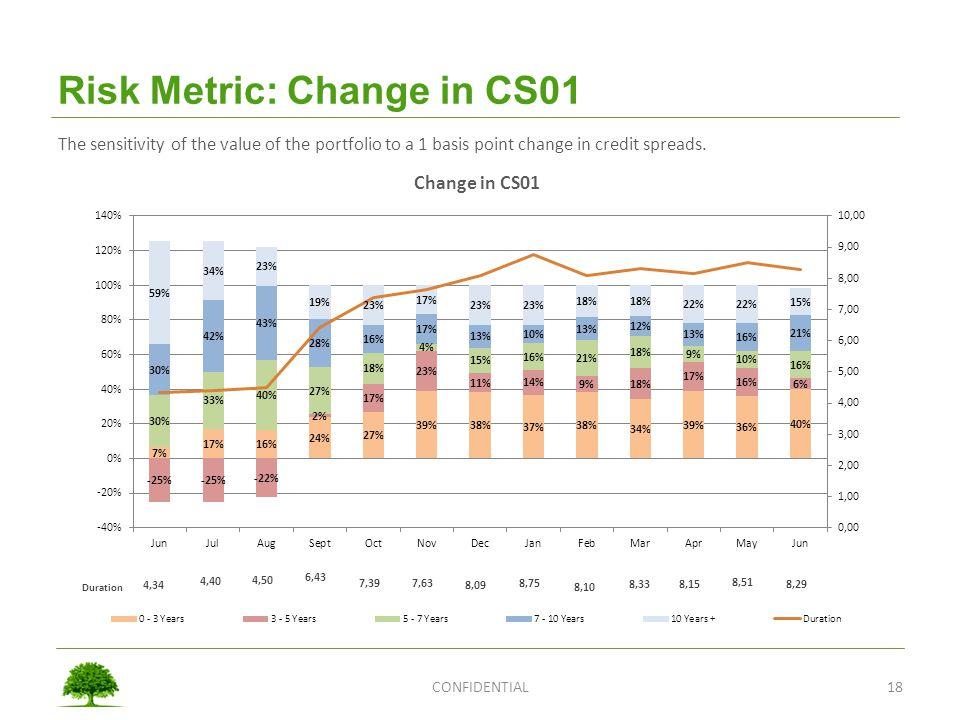 Risk Metric: Change in CS01