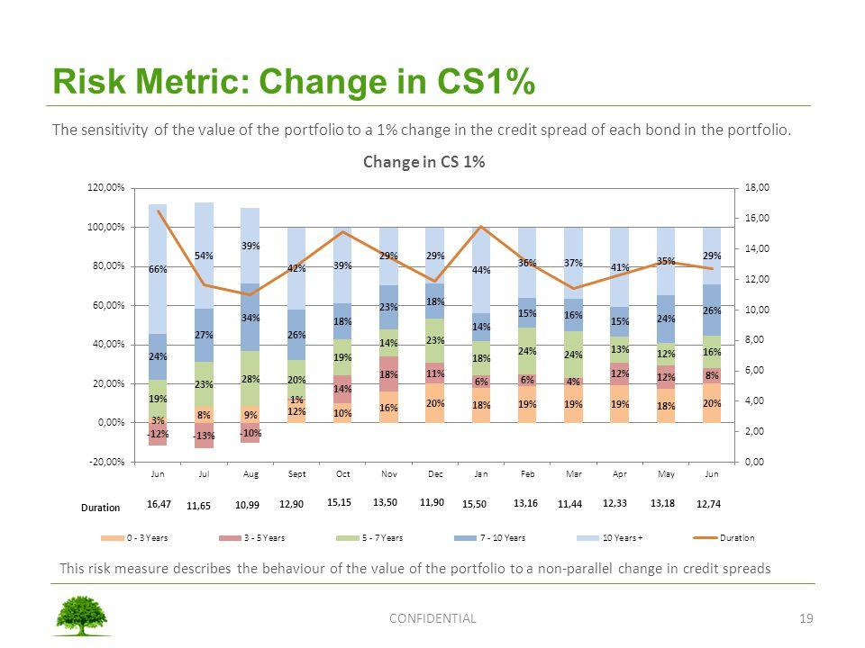 Risk Metric: Change in CS1%