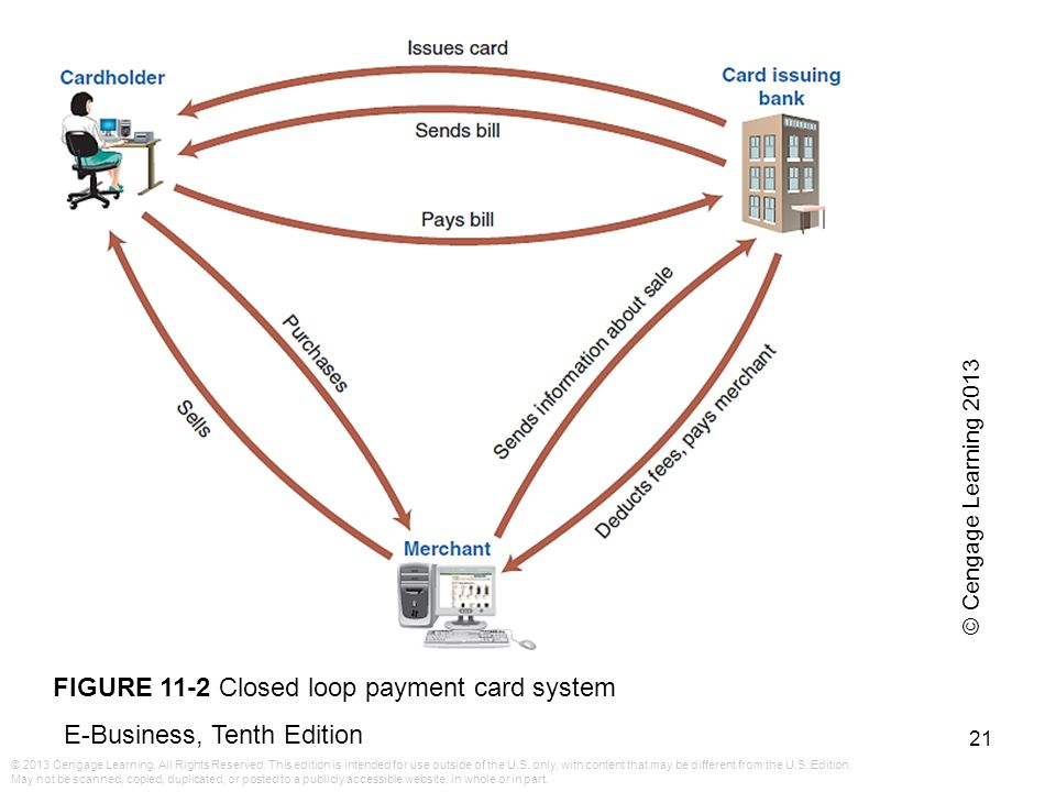 FIGURE 11-2 Closed loop payment card system