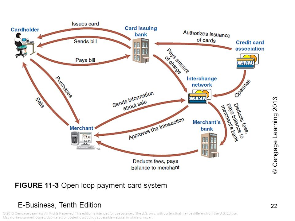 FIGURE 11-3 Open loop payment card system