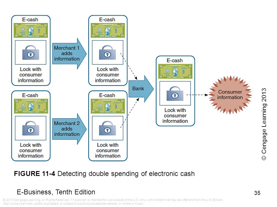 FIGURE 11-4 Detecting double spending of electronic cash