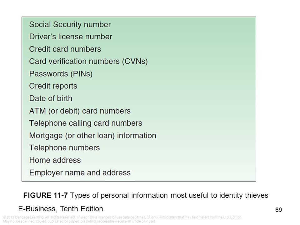 FIGURE 11-7 Types of personal information most useful to identity thieves