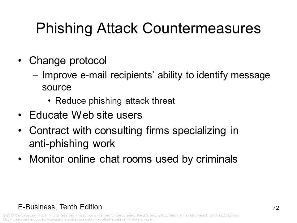 Phishing Attack Countermeasures