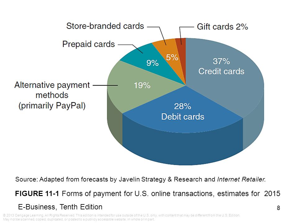 Source: Adapted from forecasts by Javelin Strategy & Research and Internet Retailer.
