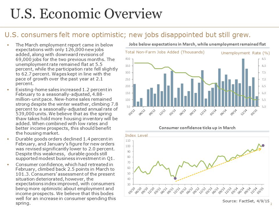 U.S. Economic Overview U.S. consumers felt more optimistic; new jobs disappointed but still grew.