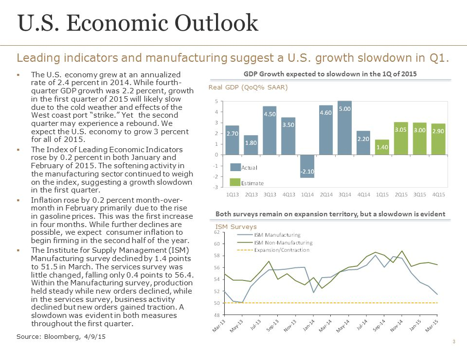 U.S. Economic Outlook Leading indicators and manufacturing suggest a U.S. growth slowdown in Q1.