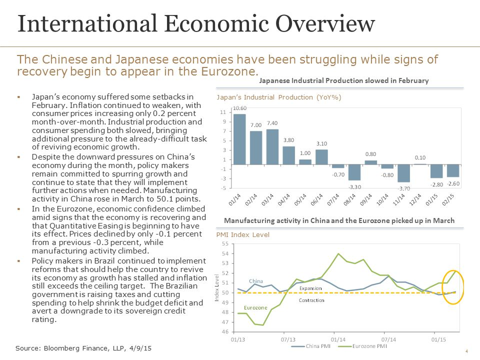International Economic Overview