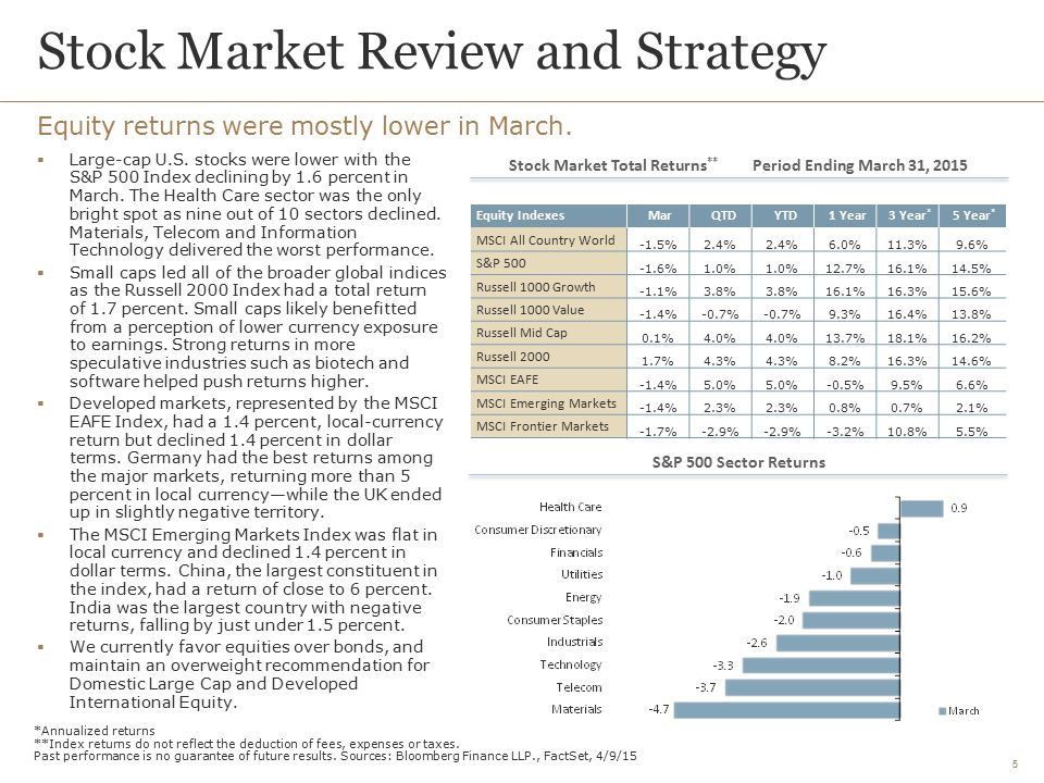 Stock Market Review and Strategy