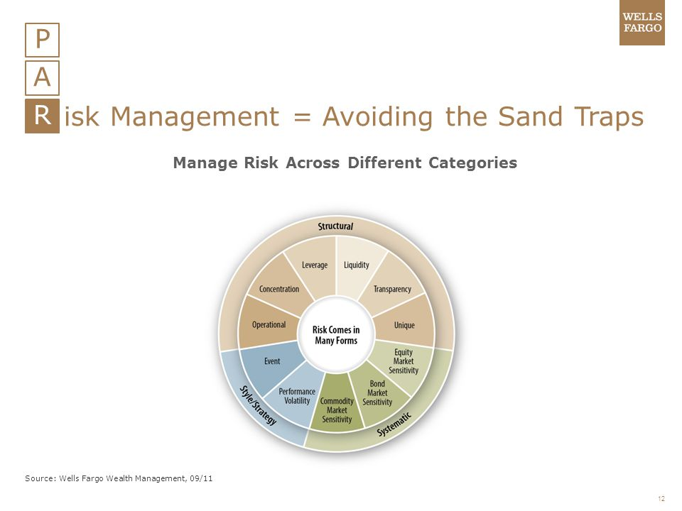 Manage Risk Across Different Categories