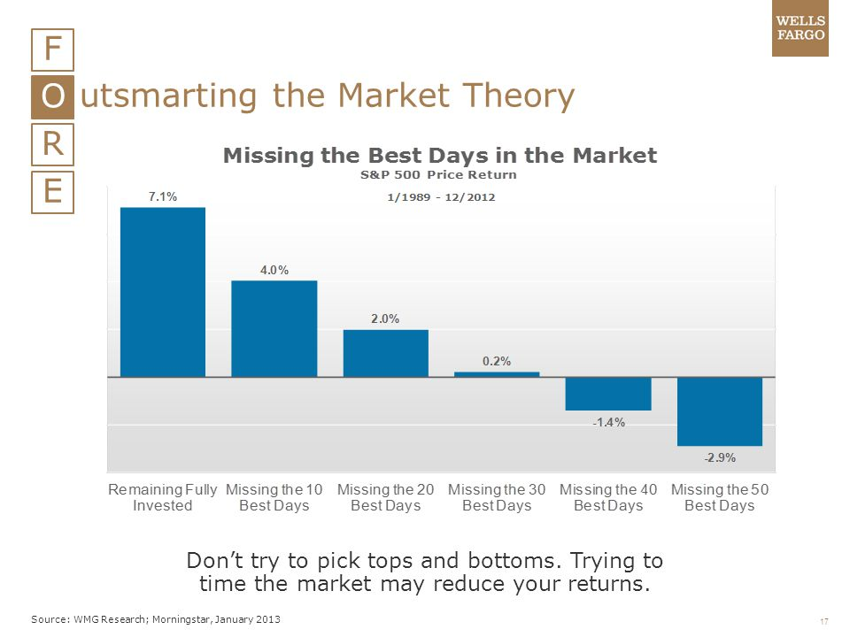 utsmarting the Market Theory R E