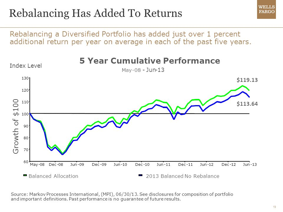 Rebalancing Has Added To Returns