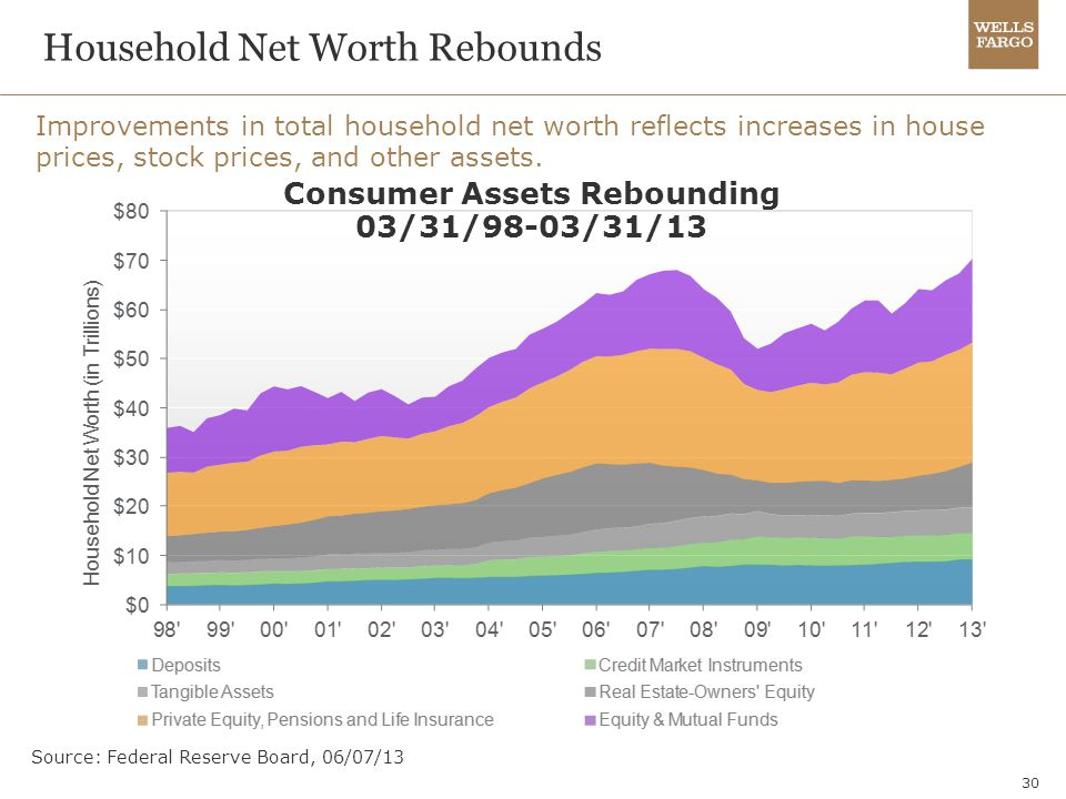 Household Net Worth Rebounds
