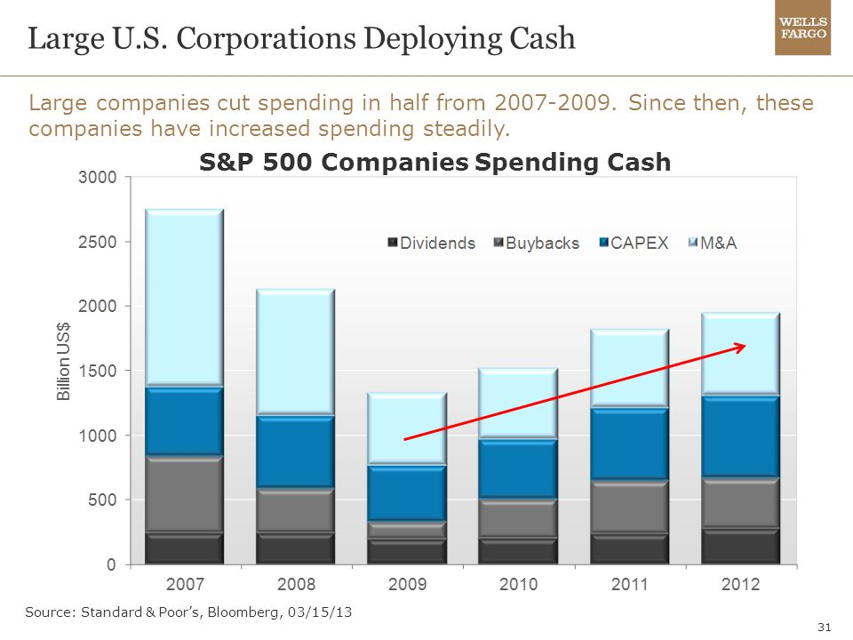 Large U.S. Corporations Deploying Cash