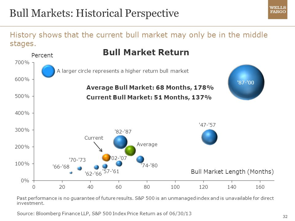Bull Markets: Historical Perspective