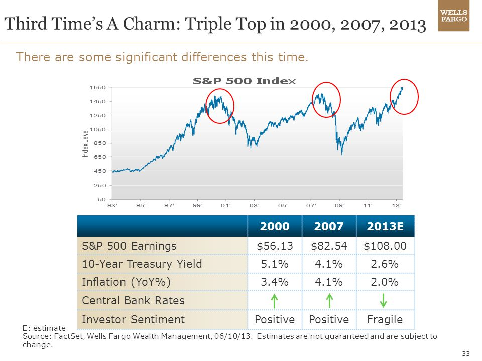 Third Time's A Charm: Triple Top in 2000, 2007, 2013