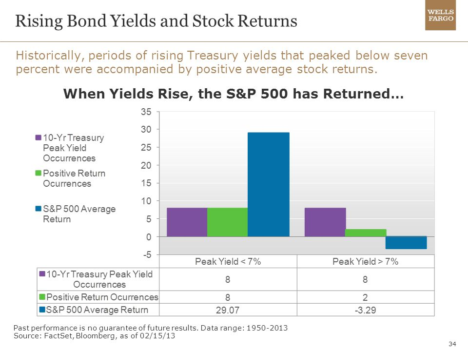 Rising Bond Yields and Stock Returns