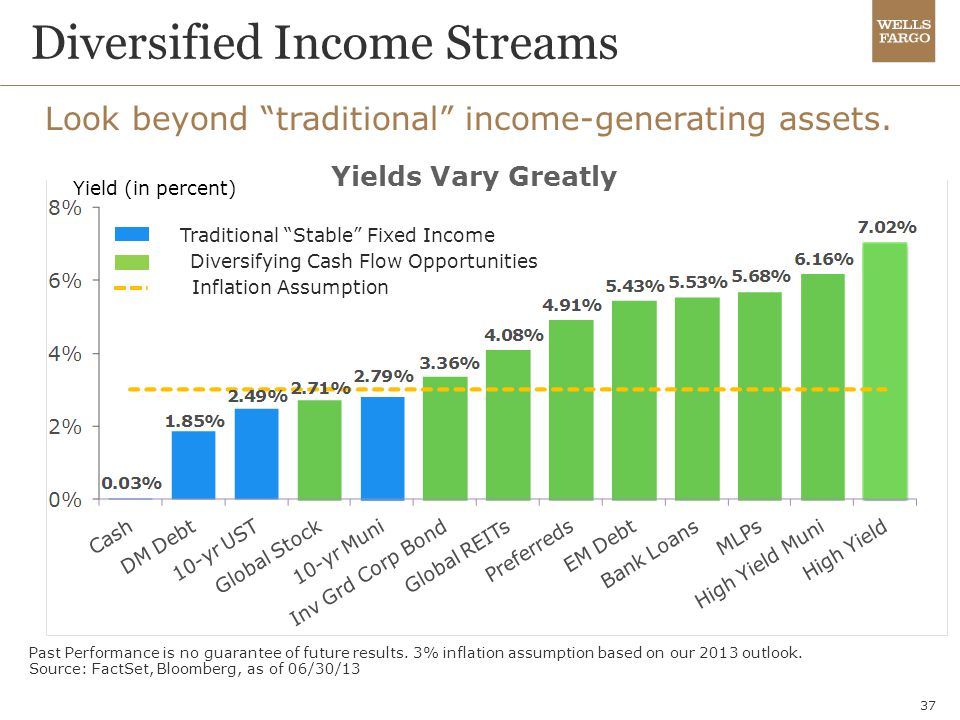 Diversified Income Streams