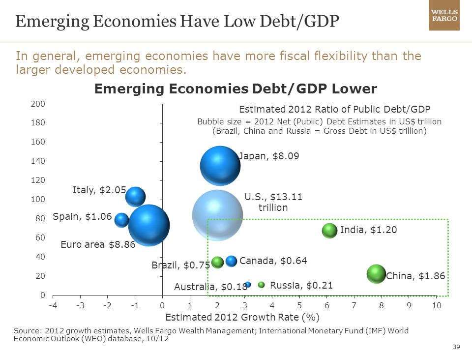 Emerging Economies Have Low Debt/GDP