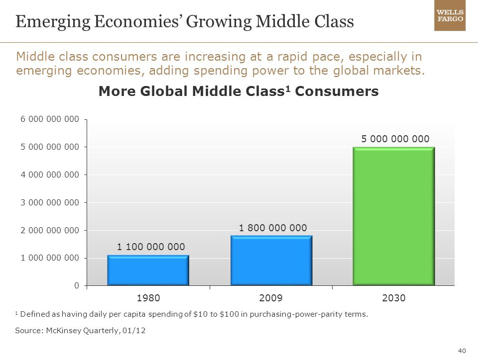 Emerging Economies' Growing Middle Class
