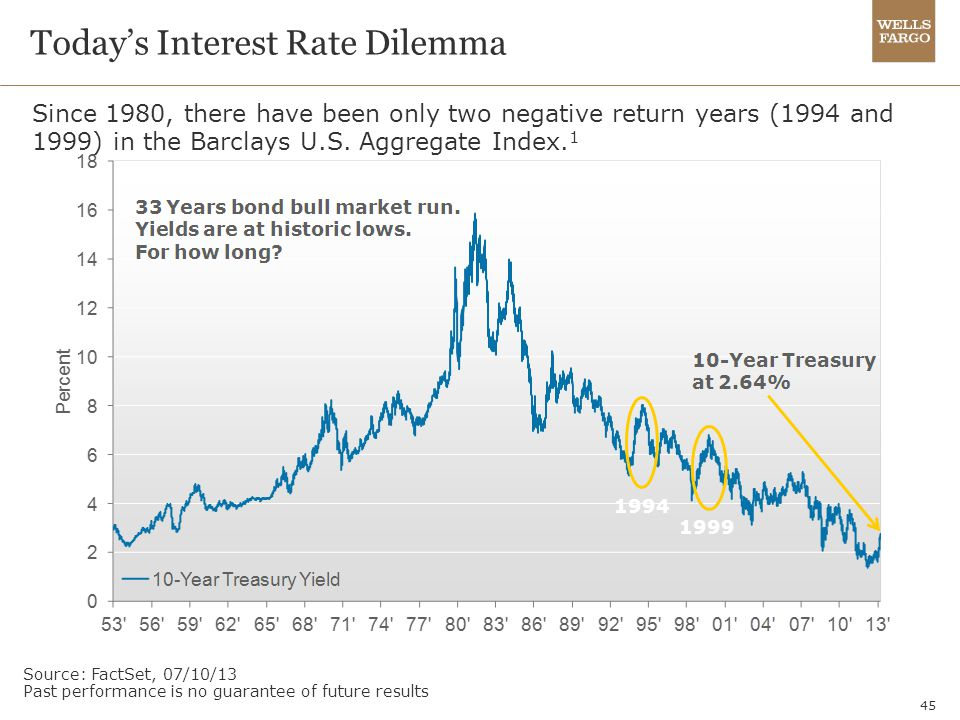 Today's Interest Rate Dilemma