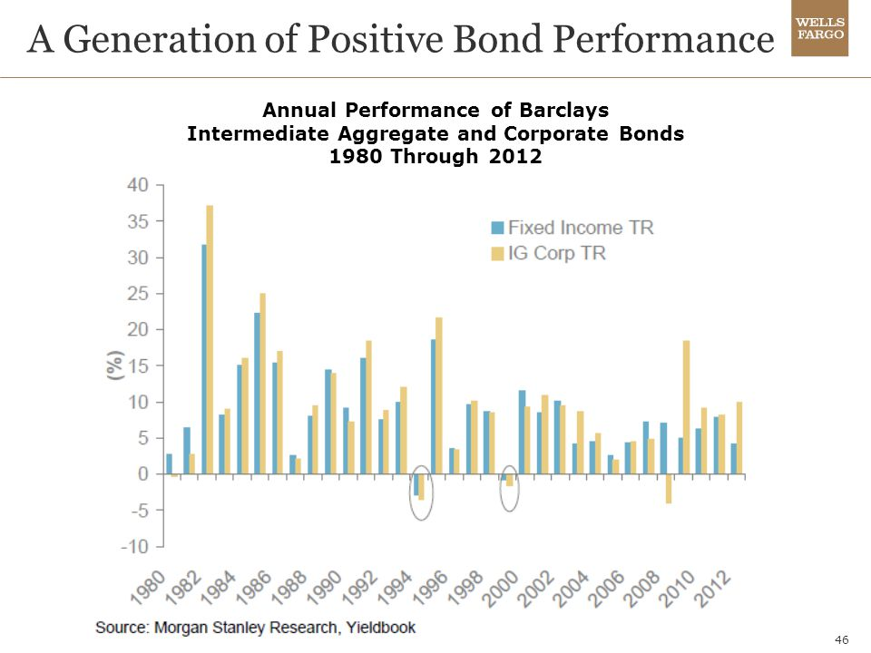 A Generation of Positive Bond Performance