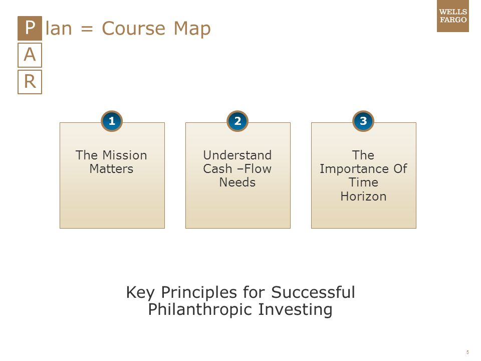 P lan = Course Map A R Key Principles for Successful
