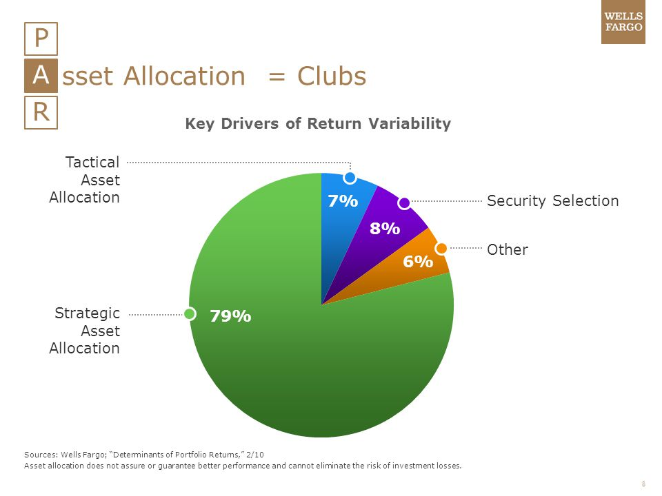 Key Drivers of Return Variability