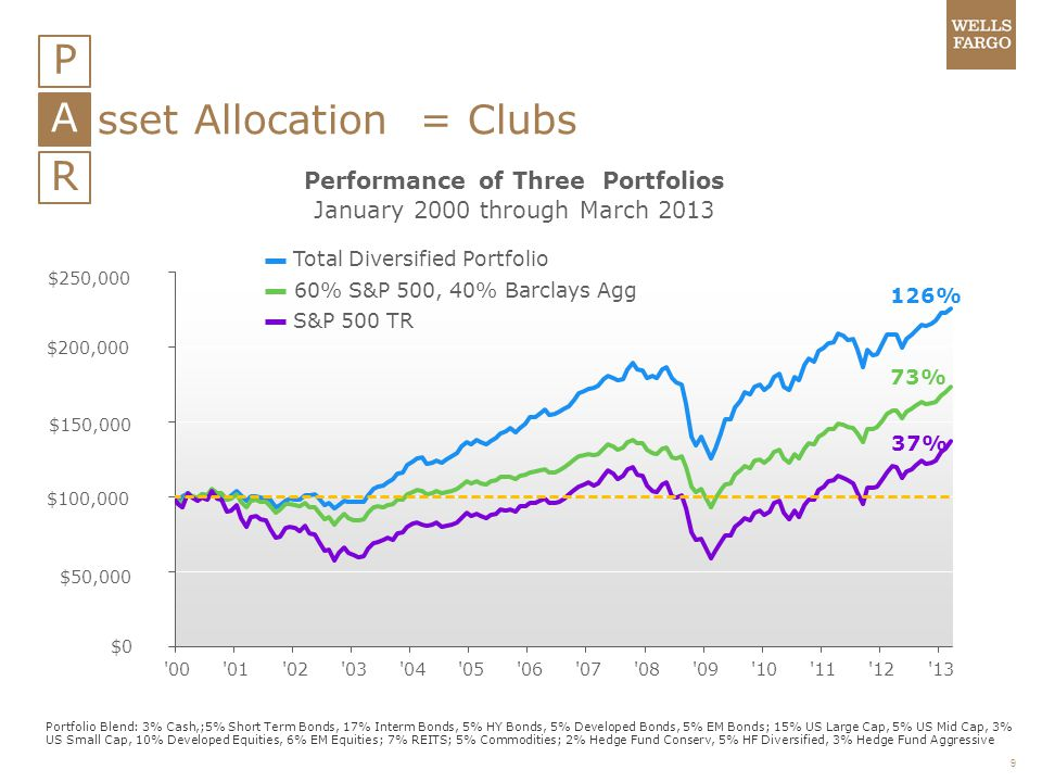 Performance of Three Portfolios