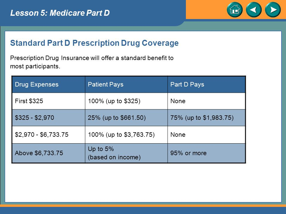 Standard Part D Prescription Drug Coverage
