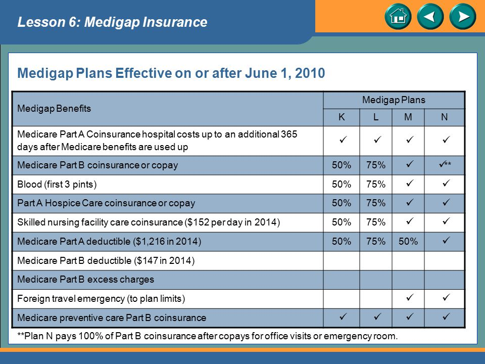 Medigap Plans Effective on or after June 1, 2010