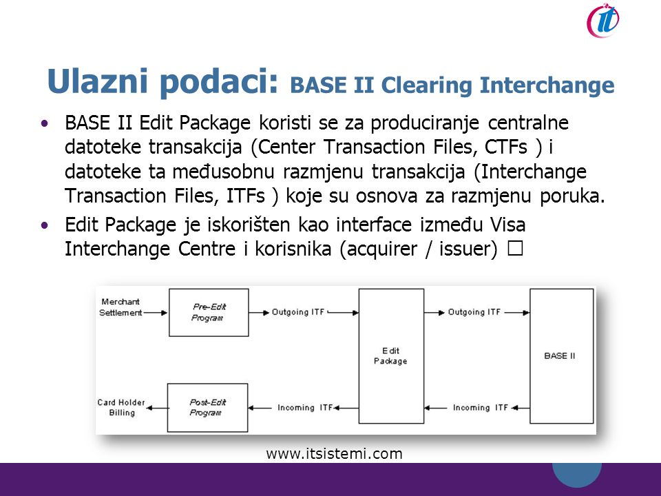 Ulazni podaci: BASE II Clearing Interchange