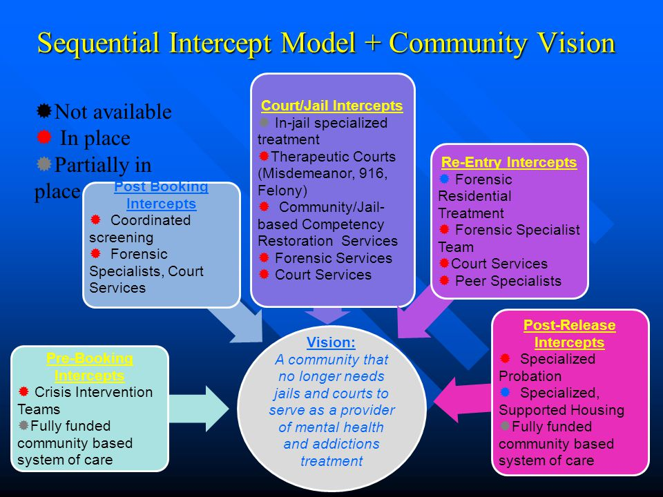 Sequential Intercept Model + Community Vision