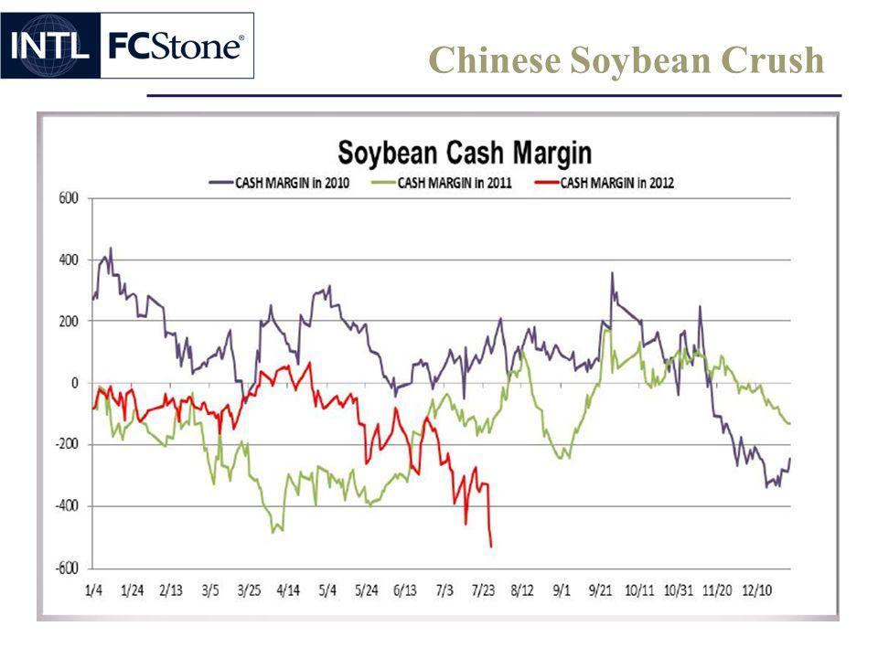 Chinese Soybean Crush