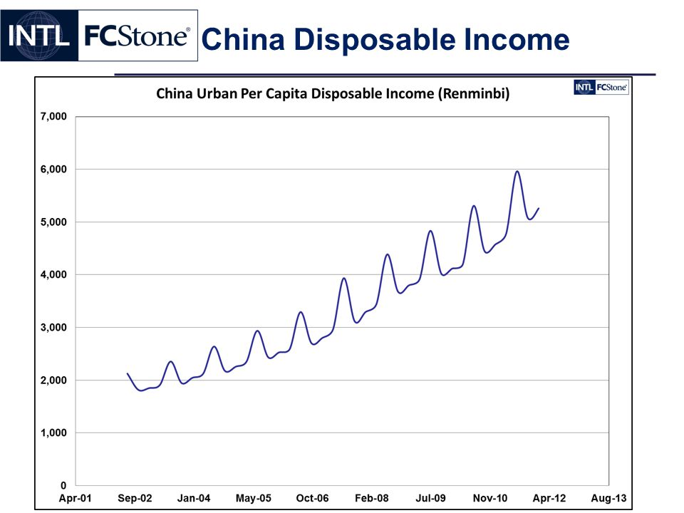 China Disposable Income