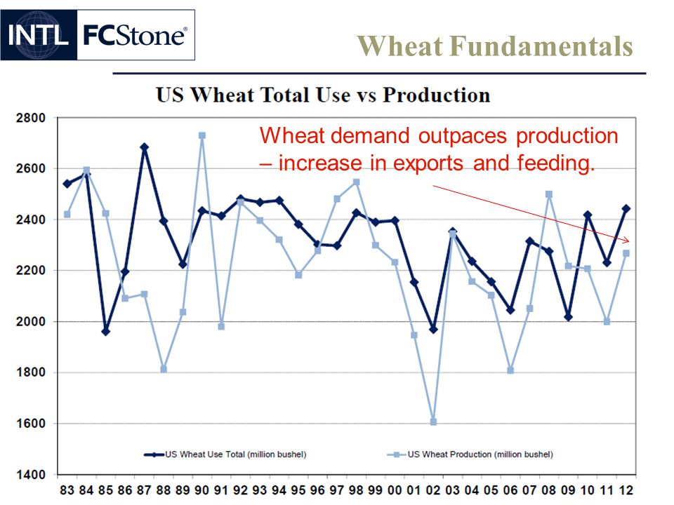 Wheat Fundamentals Wheat demand outpaces production – increase in exports and feeding.