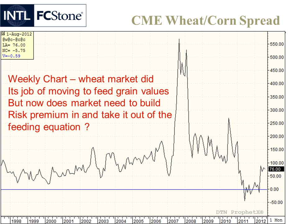 CME Wheat/Corn Spread Weekly Chart – wheat market did