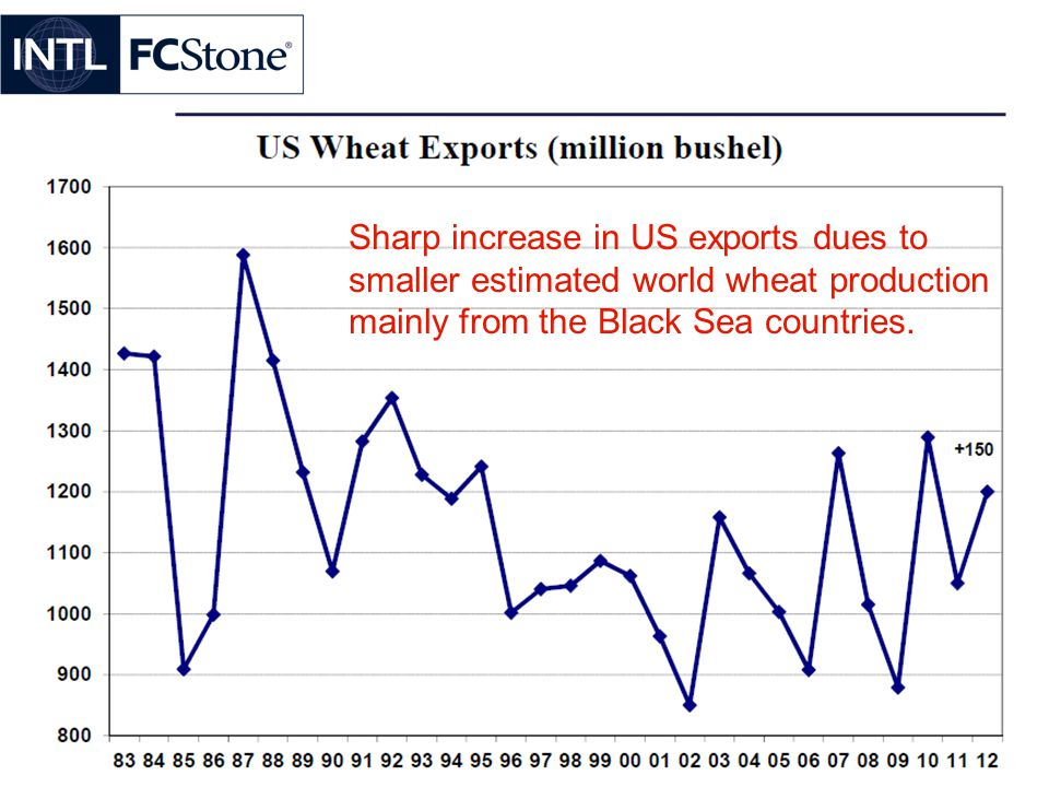 Sharp increase in US exports dues to smaller estimated world wheat production mainly from the Black Sea countries.