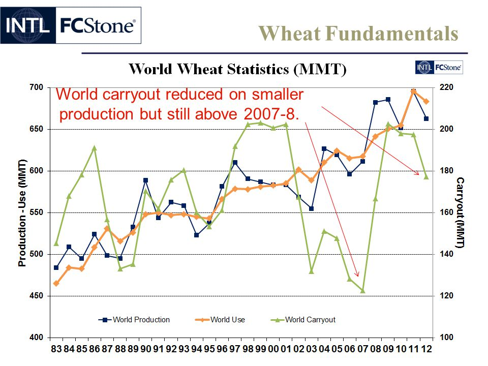 World carryout reduced on smaller production but still above 2007-8.