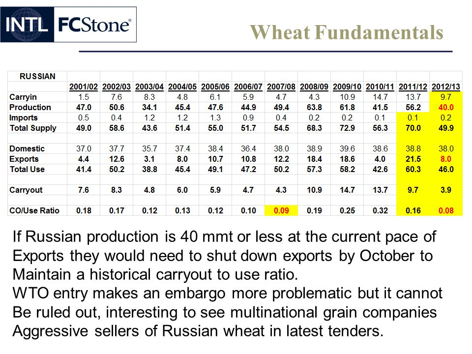 Wheat Fundamentals If Russian production is 40 mmt or less at the current pace of. Exports they would need to shut down exports by October to.